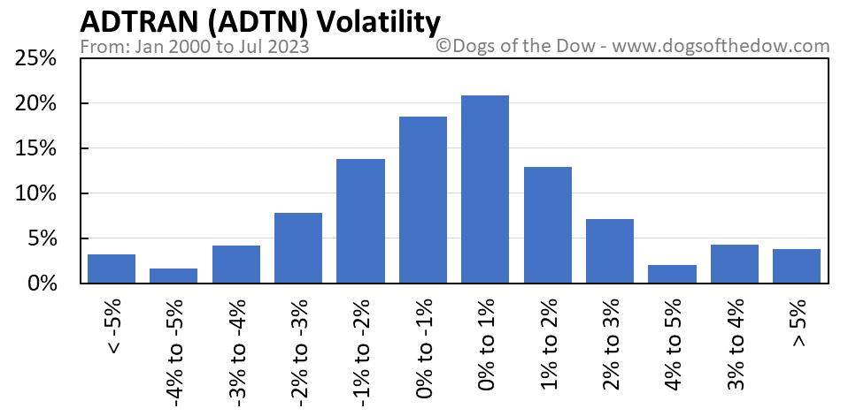 ADTN volatility chart