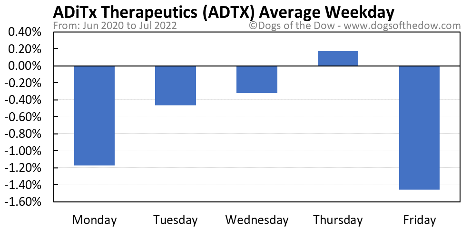 ADTX average weekday chart