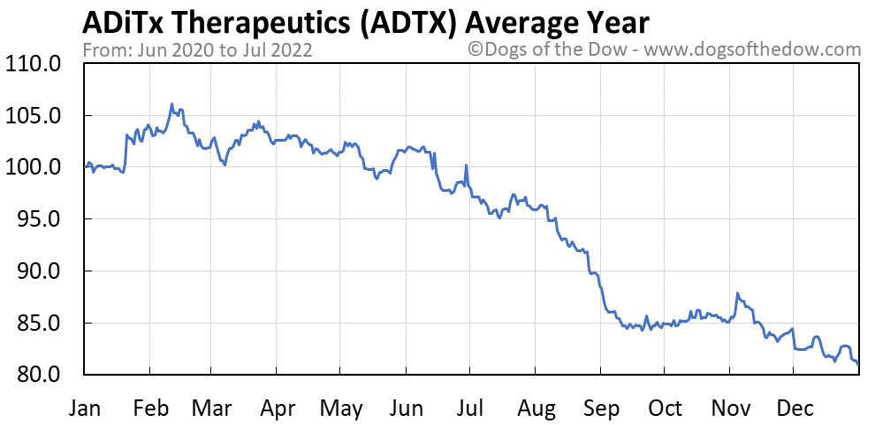 ADTX average year chart