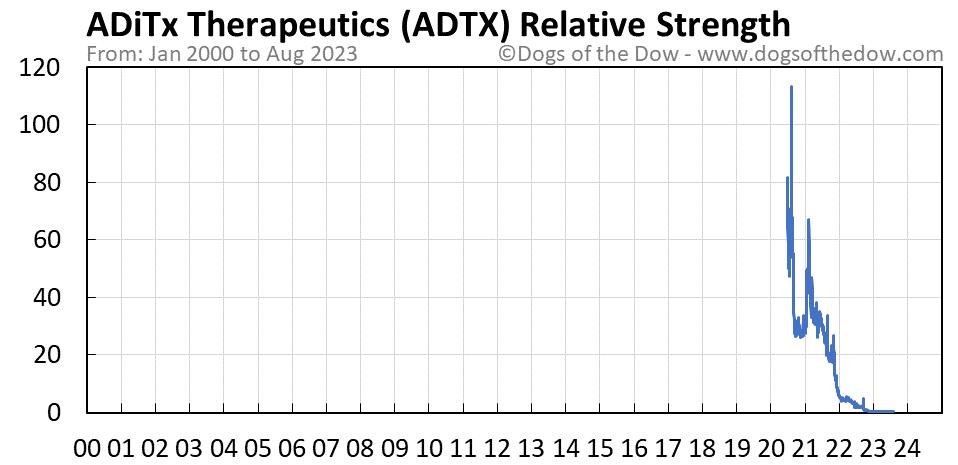 ADTX relative strength chart