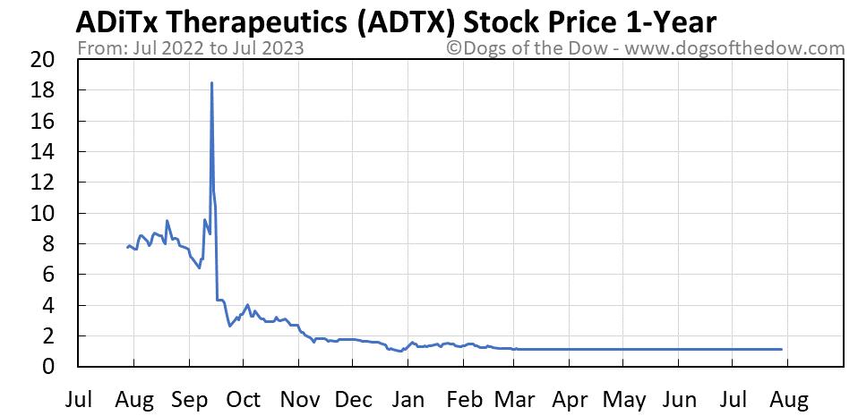 ADTX 1-year stock price chart