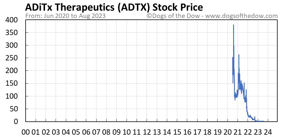 ADTX stock price chart