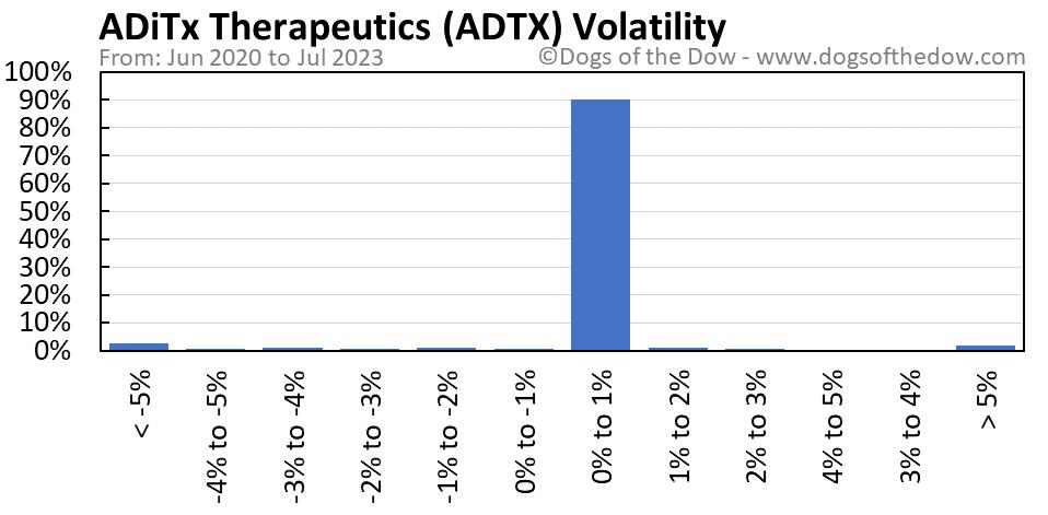 ADTX volatility chart