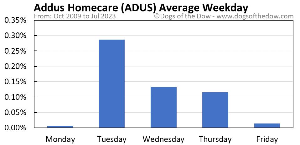 ADUS average weekday chart