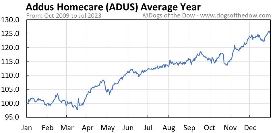ADUS average year chart