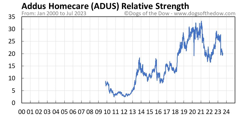 ADUS relative strength chart