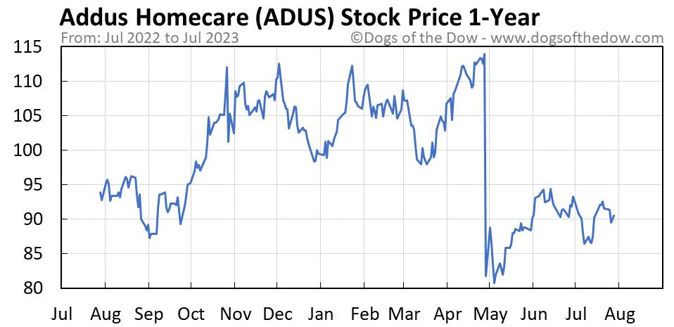 ADUS 1-year stock price chart