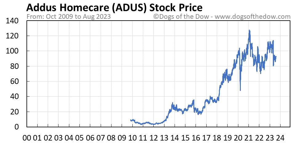 ADUS stock price chart