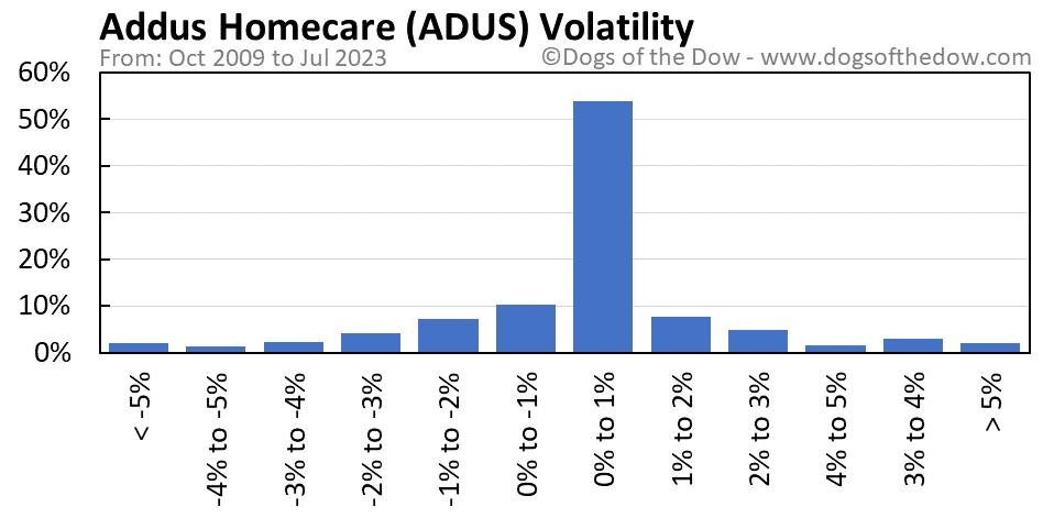 ADUS volatility chart