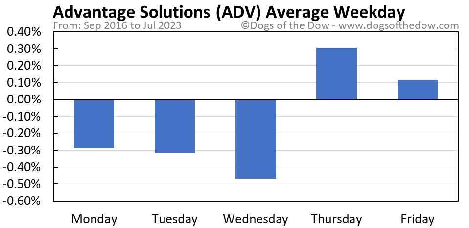ADV average weekday chart
