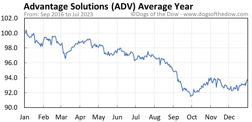 ADV average year chart