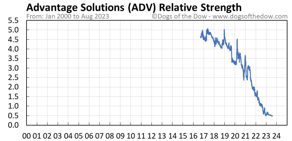 ADV relative strength chart