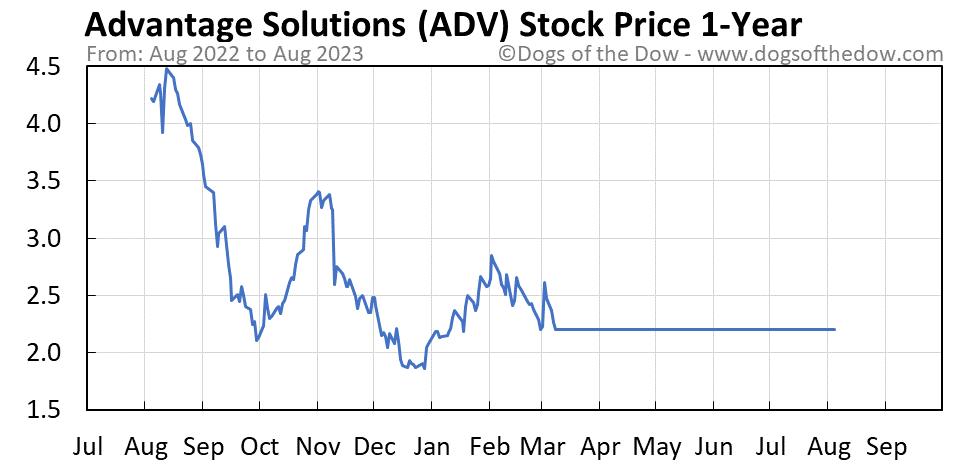 ADV 1-year stock price chart