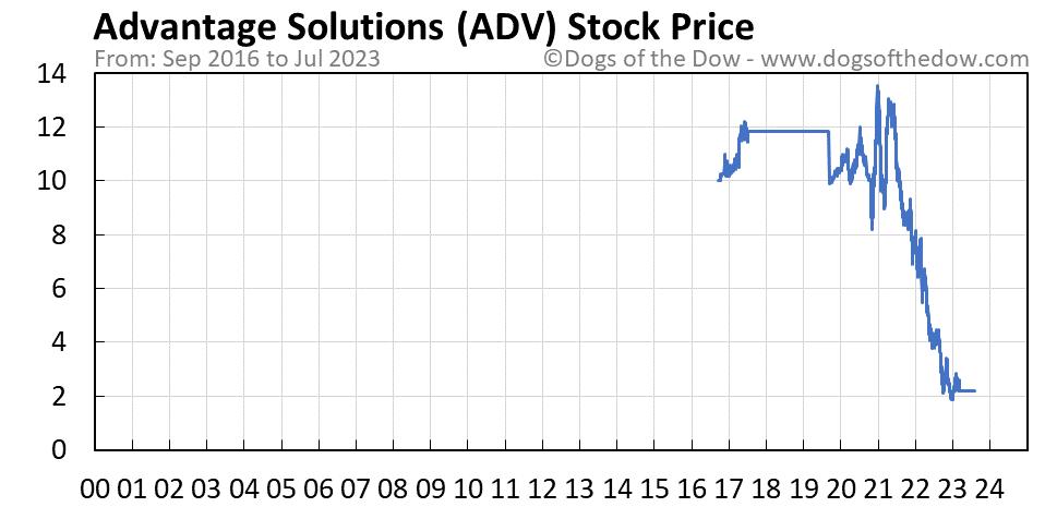 ADV stock price chart