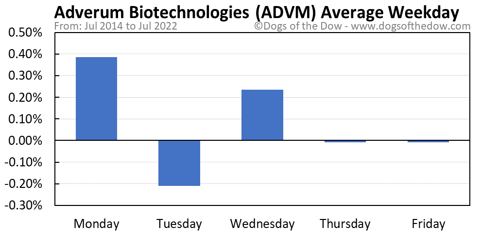 ADVM average weekday chart