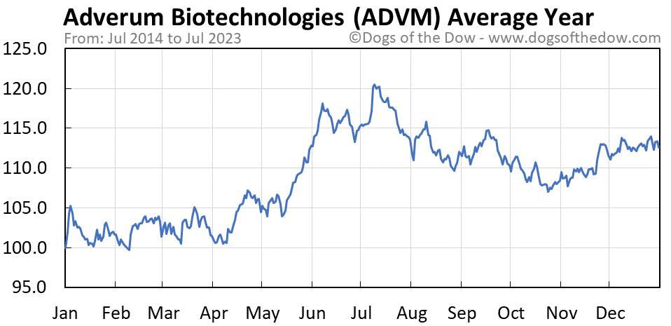 ADVM average year chart