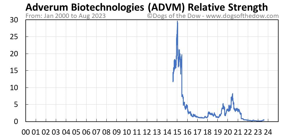 ADVM relative strength chart