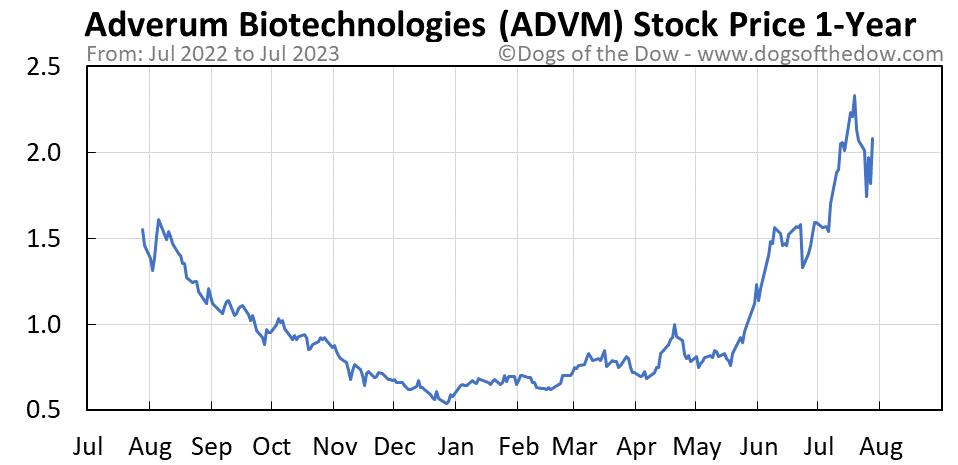 ADVM 1-year stock price chart