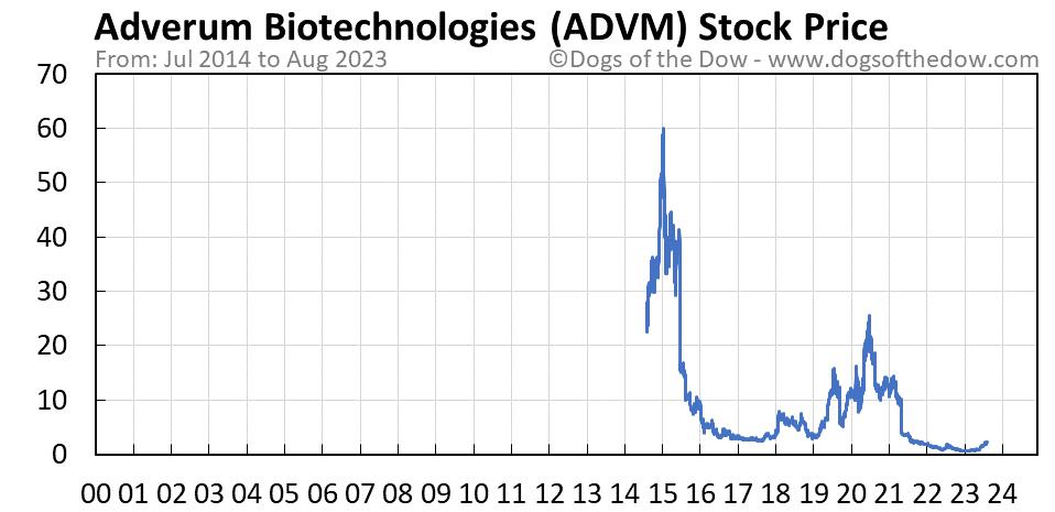 ADVM stock price chart