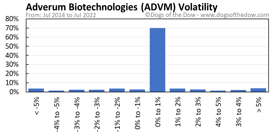 ADVM volatility chart