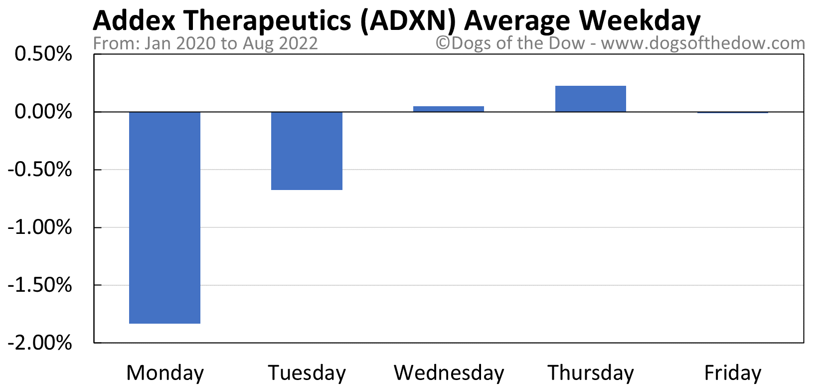 ADXN average weekday chart