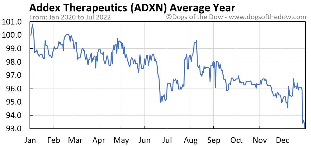 ADXN average year chart