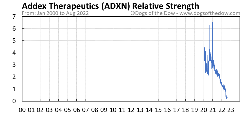ADXN relative strength chart
