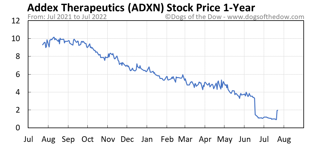 ADXN 1-year stock price chart
