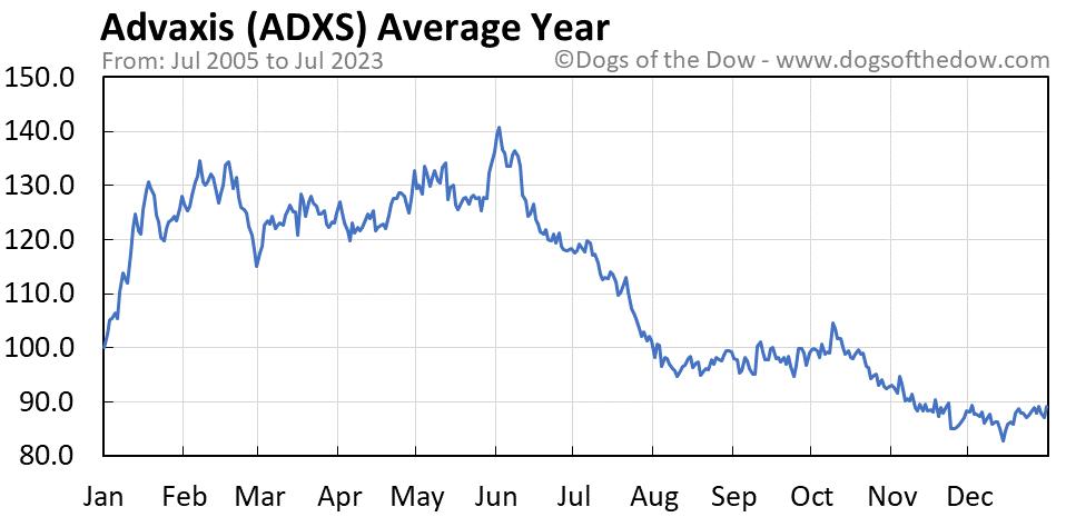 ADXS average year chart