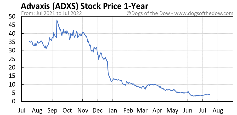 ADXS 1-year stock price chart