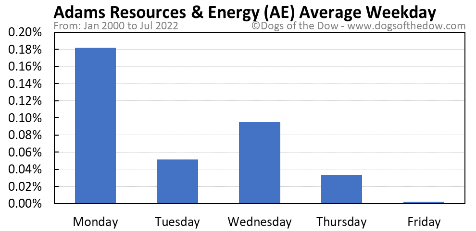 AE average weekday chart
