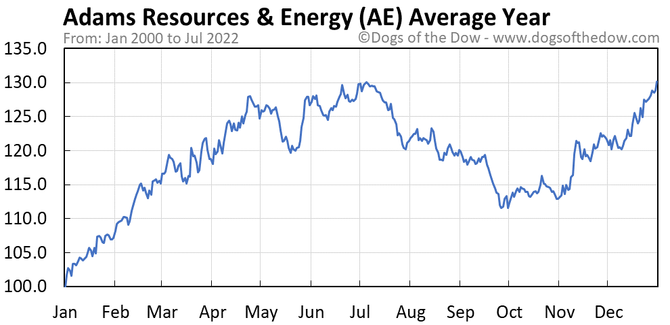 AE average year chart