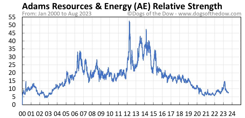 AE relative strength chart