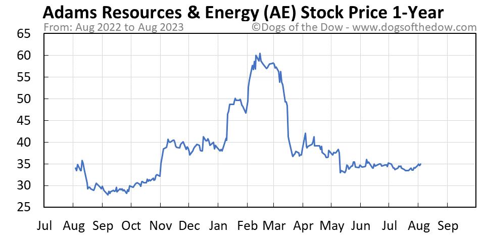 AE 1-year stock price chart