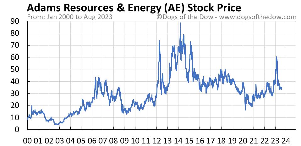 AE stock price chart
