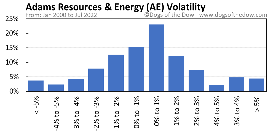 AE volatility chart