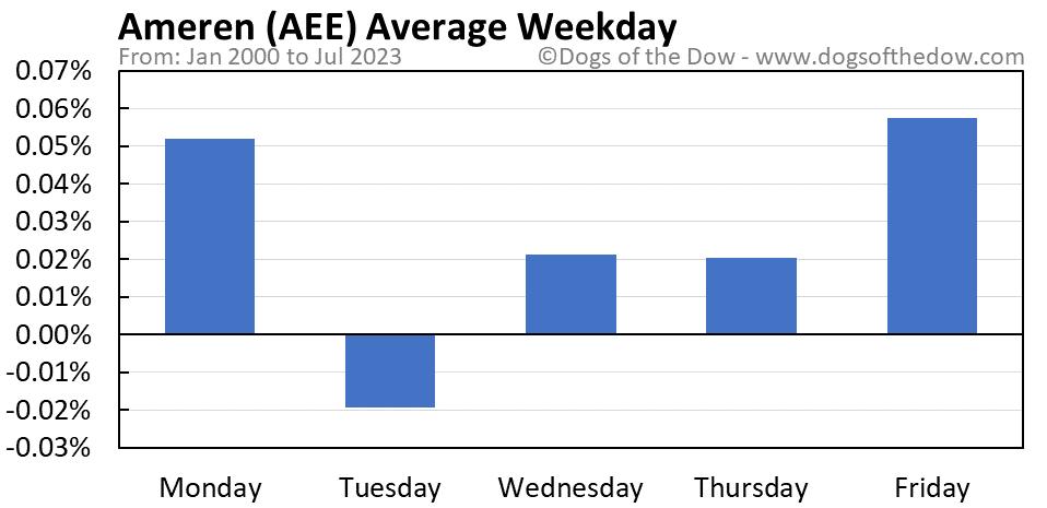 AEE average weekday chart