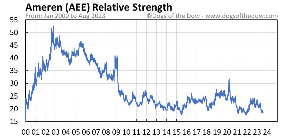 AEE relative strength chart