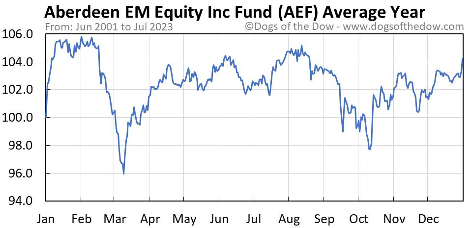 AEF average year chart
