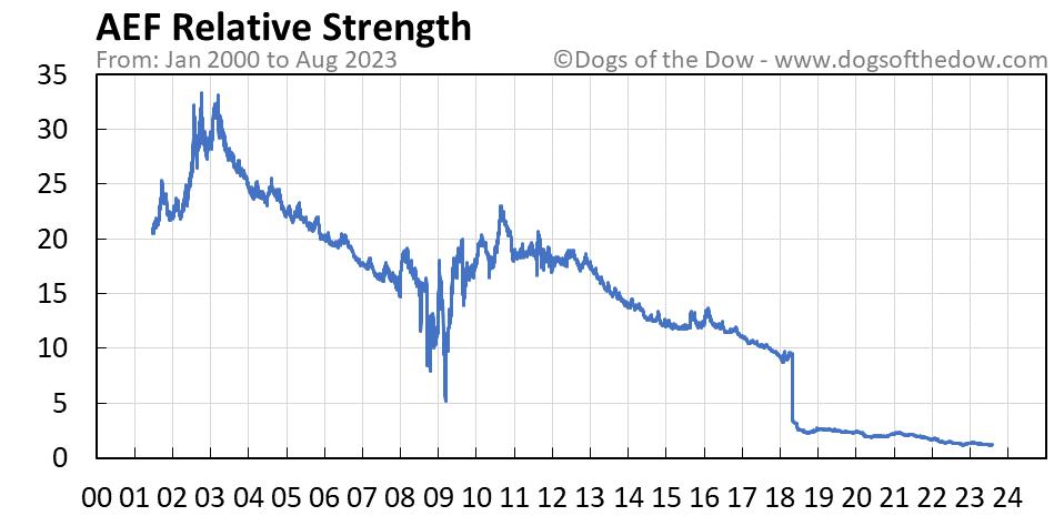 AEF relative strength chart