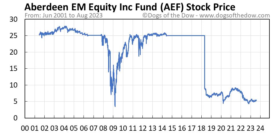 AEF stock price chart