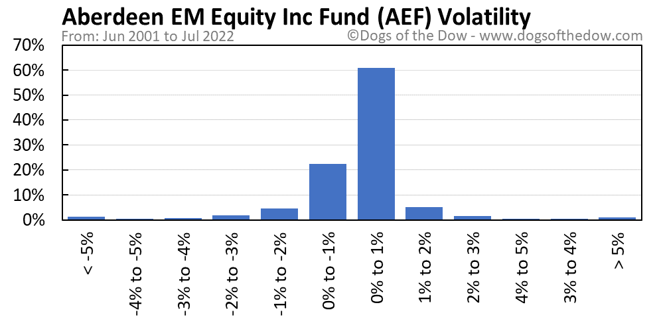 AEF volatility chart