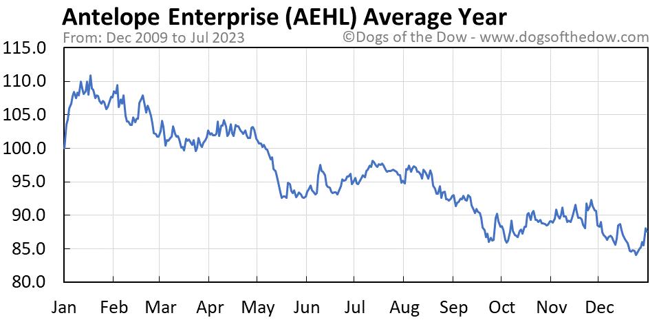AEHL average year chart