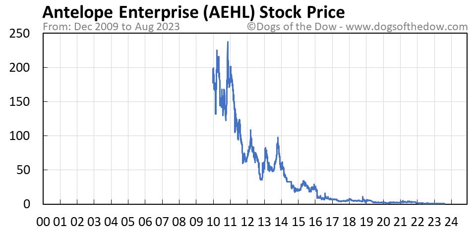 AEHL stock price chart