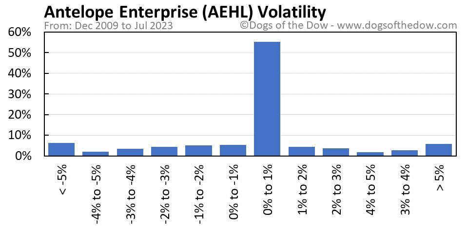 AEHL volatility chart