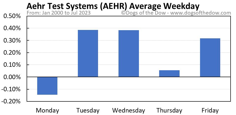 AEHR average weekday chart