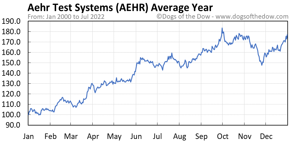 AEHR average year chart