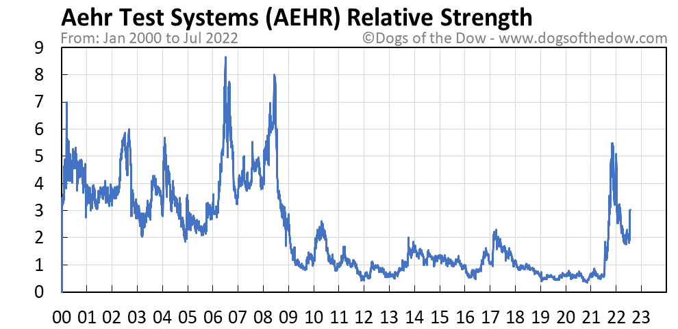 AEHR relative strength chart