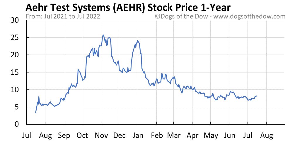 AEHR 1-year stock price chart