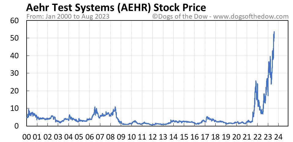 AEHR stock price chart